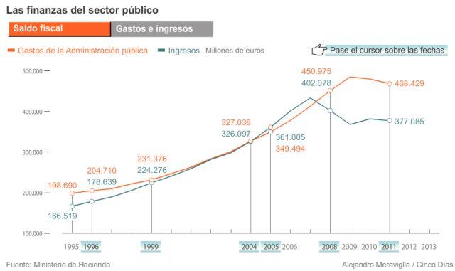 1982-2012_Gastos_Ingresos-Finanzas_Sector_Publico