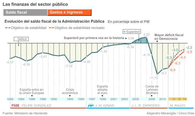 1982-2012_Saldo_Fiscal-Finanzas_Sector_Publico