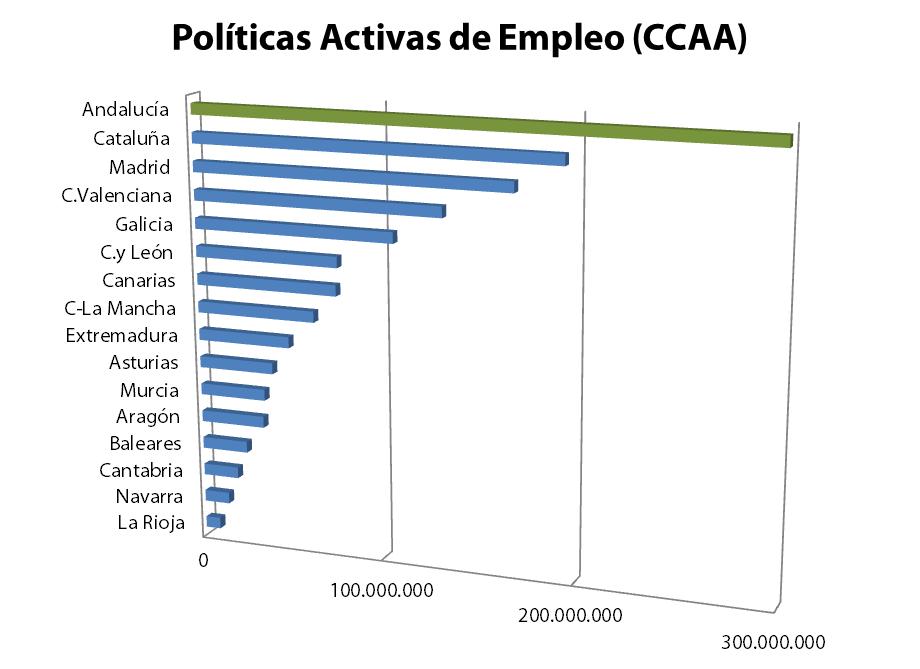 El siguiente cuadro recoge, por comunidades autónomas, la distribución en 2013 de los 1.342 millones de euros, aprobados en Consejo de Ministros, para el desarrollo de políticas activas de empleo