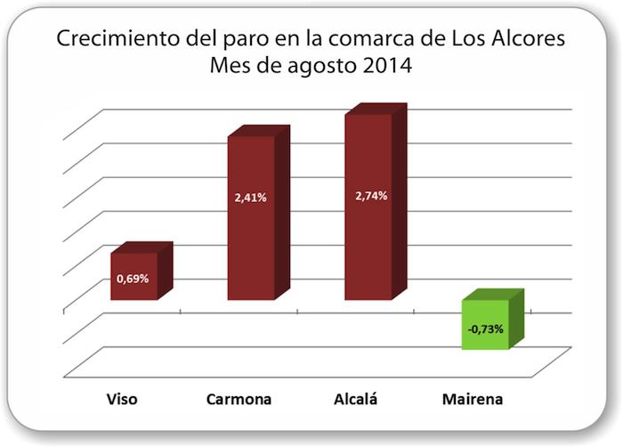 Evolucion-paro-2014_08_Comarca_Los_Alcores_700