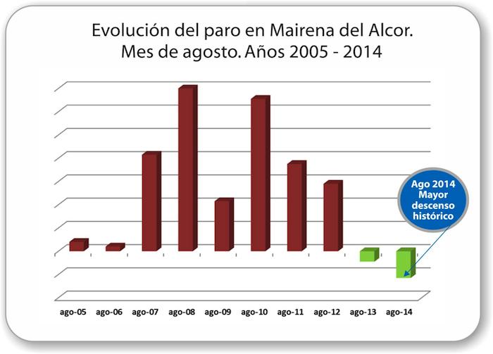 Mairena_del_Alcor-Evolucion-paro-2005-2014_08_700
