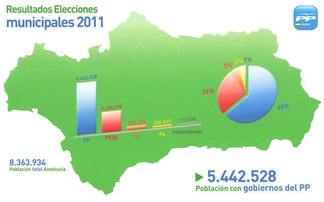 mas_65_porciento_andaluces_pp
